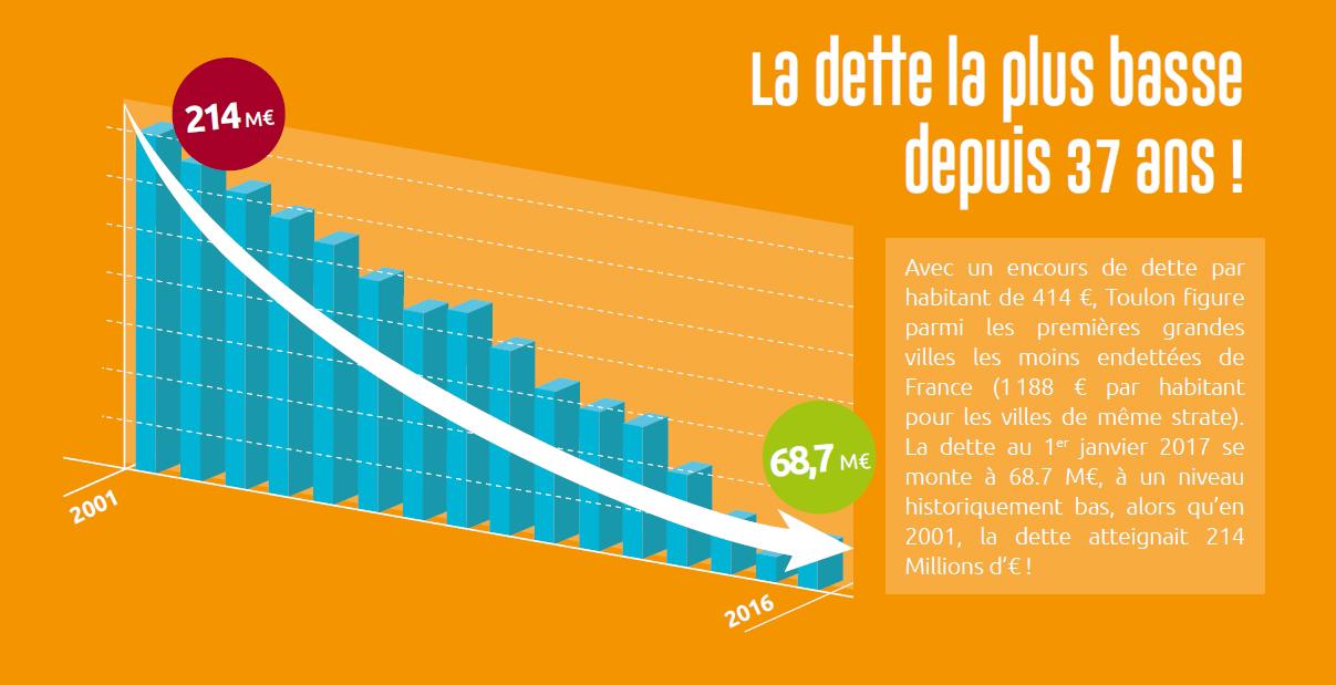 Graphique dette Toulon
