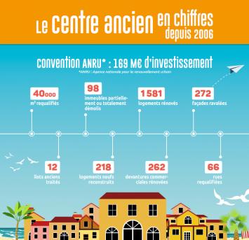 Chiffres centre ancien Toulon